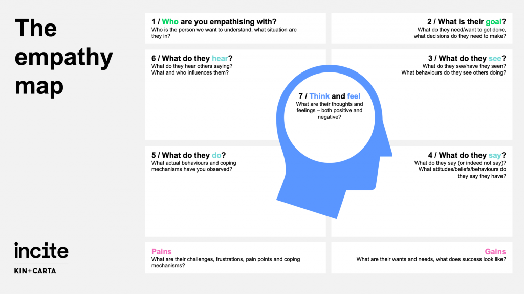 A worksheet called 'The empathy map' which is used to generate human insights for research